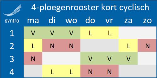 4-ploegenrooster-kortcyclisch
